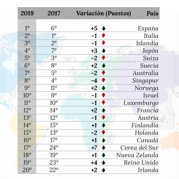 20 paises mas saludables del mundo bloomberg